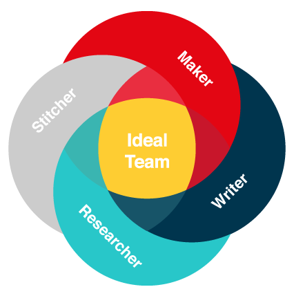 A diagram of the idea teal and its roles. Roles include maker, stitcher, writer, researcher.