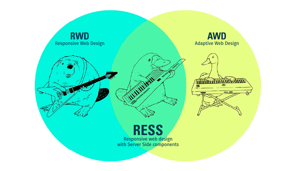 An amusing venn diagram showing how a beaver playing a guitar can combine with a duck playing a keyboard to make a platypus playing a keytar.
